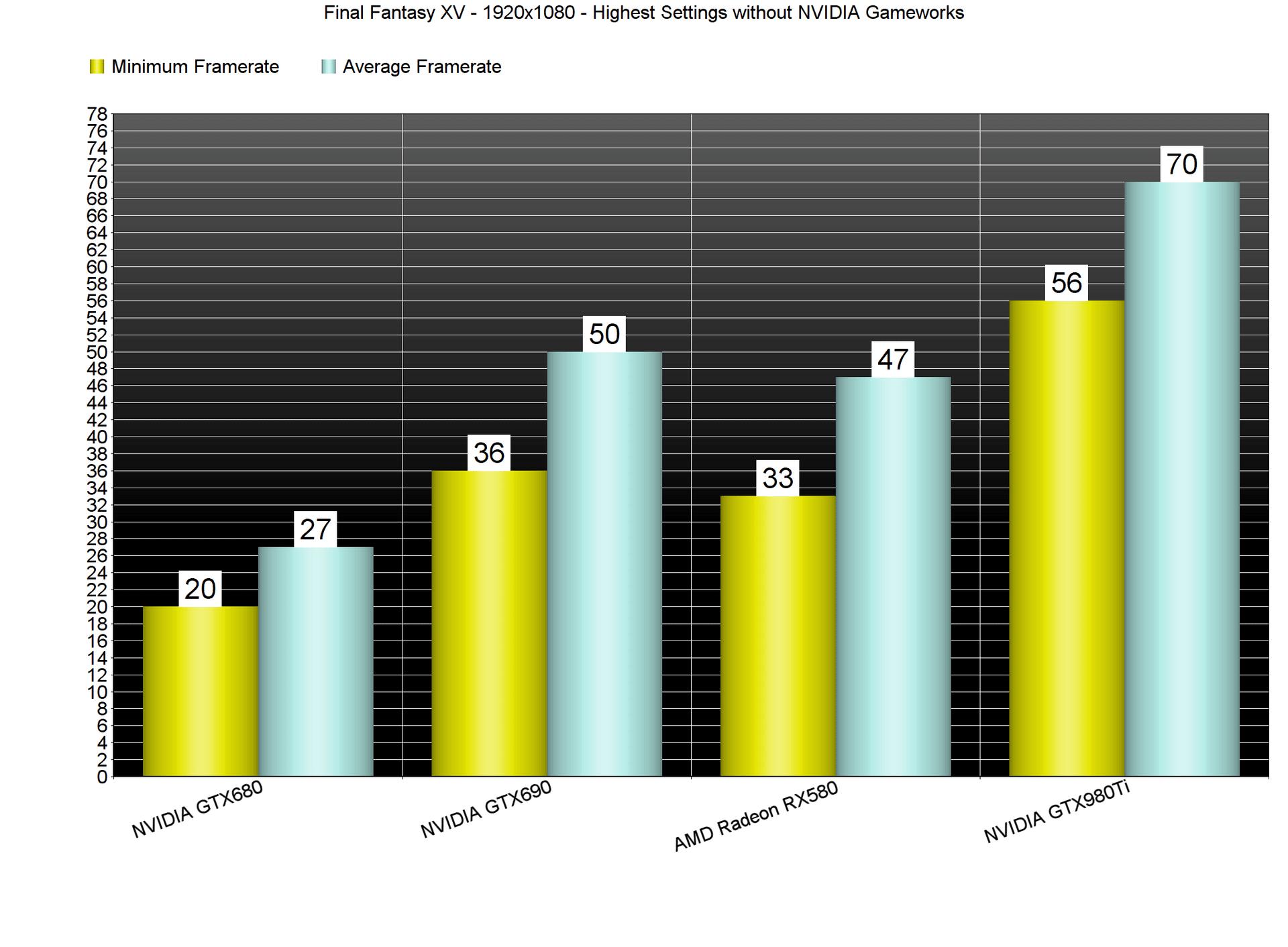 Final Fantasy XV PC Performance Analysis